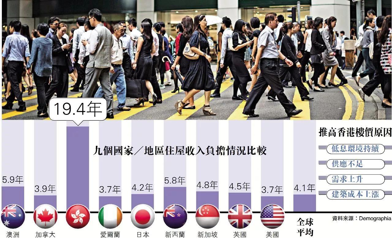 """不吃不喝19.4年是什么概念? 这是香港储钱购""""蜗居""""极限体验……-金融微周刊"""