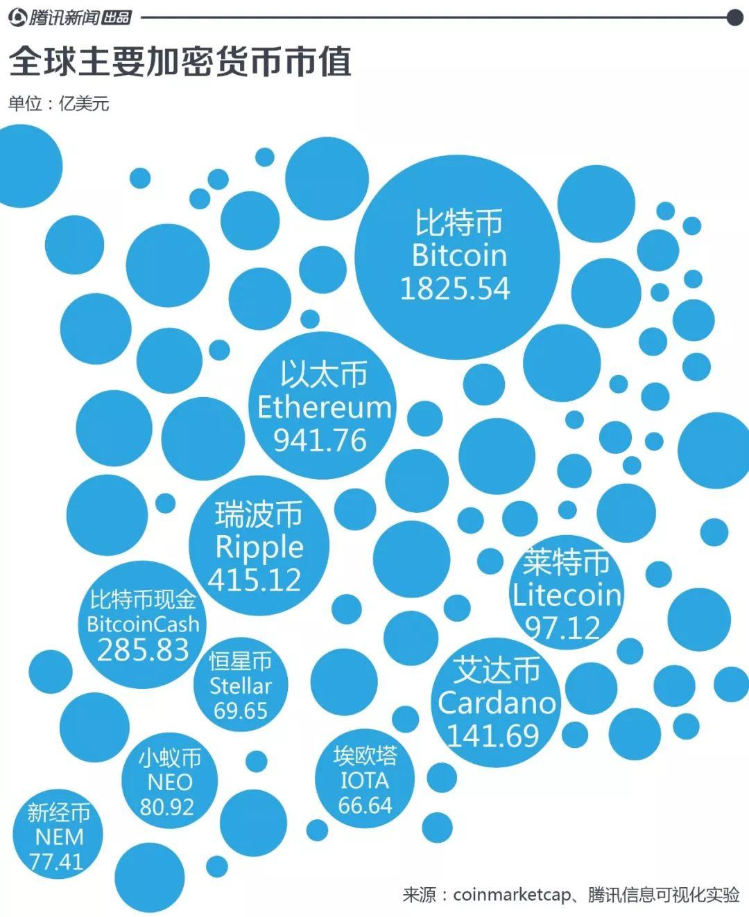 比特币崩盘背后:全球加密货币已经有1400多种!